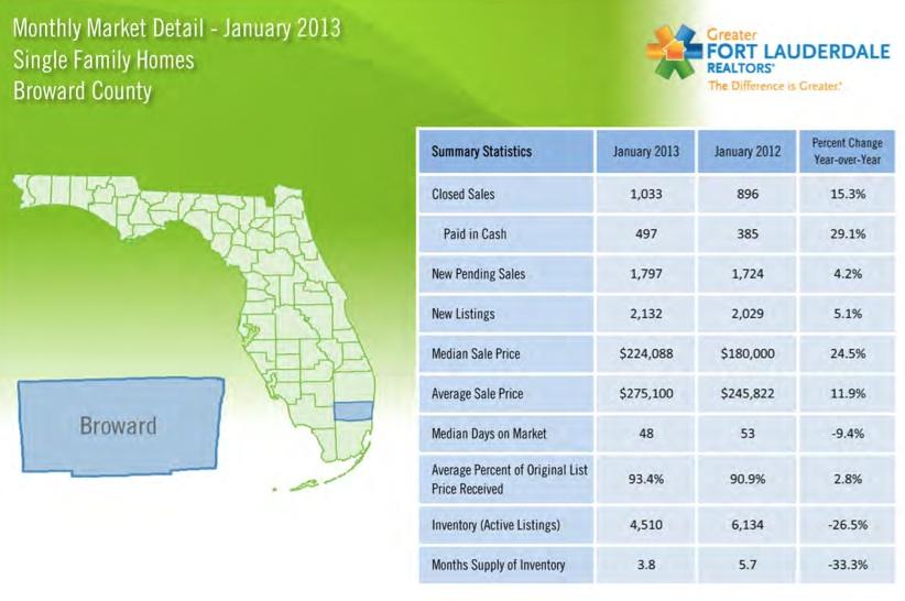 Broward County Florida Home Sales for January 2013
