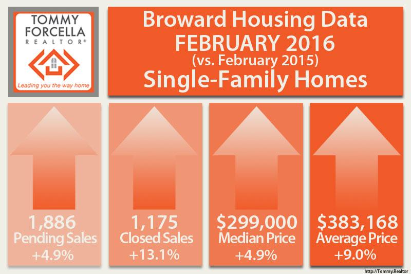 Broward Real Estate Market - Feb 2016