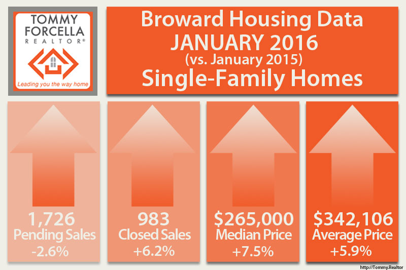 Januar 2016 Real Estate Market Broward County