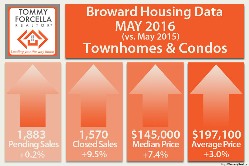 May 2016 Fort Lauderdale Condo Market