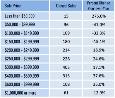 May 2016 Home Inventory by Listing Price