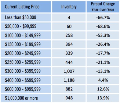 May 2016 Single Family Home Sales by Price Range