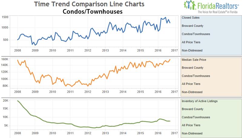 Sep 2016 Condo Housing Trend