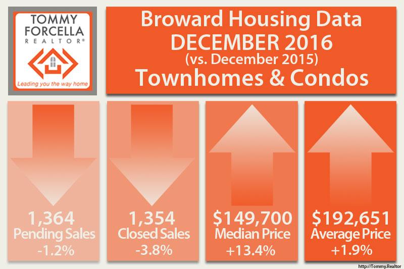 Broward Market Statistics for Condos in December 2016