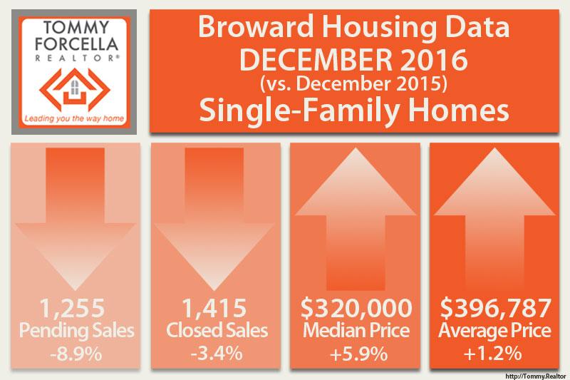 Broward Market Statistics for Single Family Homes in December 2016