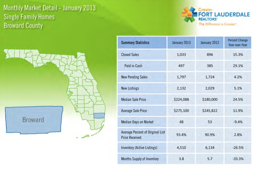 Broward County Florida Home Sales for January 2013