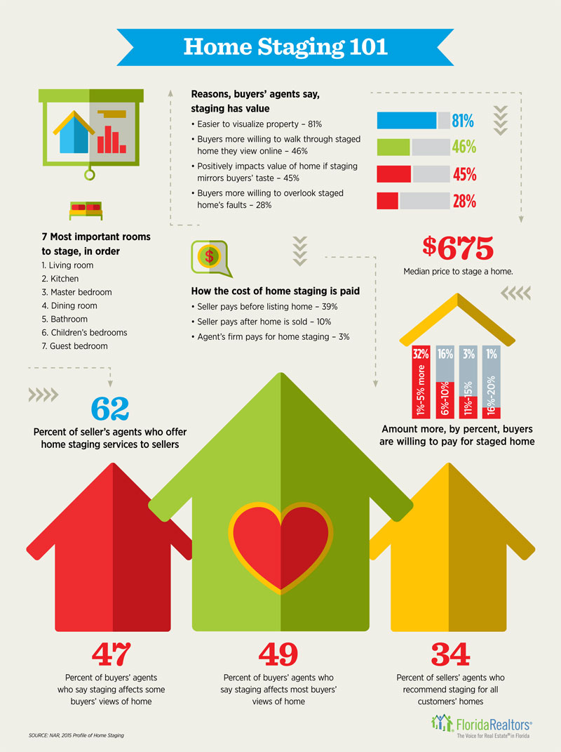 Home Staging 101 Infographic Tommy Realtor
