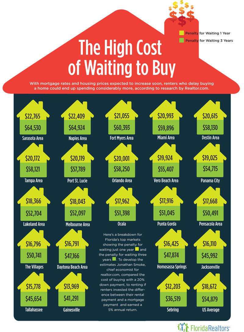 The cost of waiting to buy a home