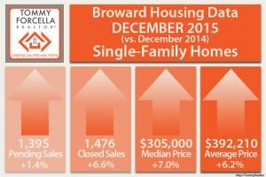 December 2016 Broward Housing