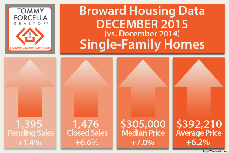 December 2016 Broward Housing