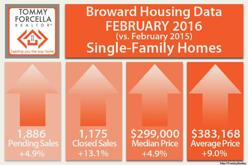 Broward Real Estate Market - Feb 2016