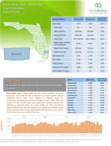 Feb 2016 Real Estate Market Statistics