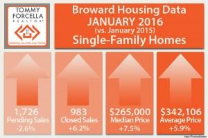 Januar 2016 Real Estate Market Broward County