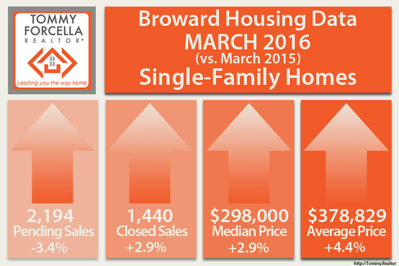 Broward Market Statistics For March 2016