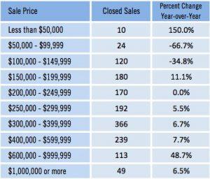 April 2016 Closed Sales - SFH