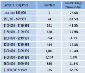 April 2016 Home Inventory