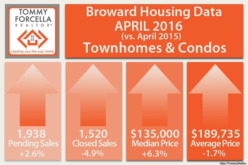 April 2016 Condo/Townhome Statistics