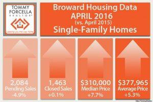 April 2016 Broward Market Statistics - Homes