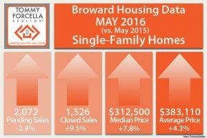 May 2016 Broward County Real Estate Stats