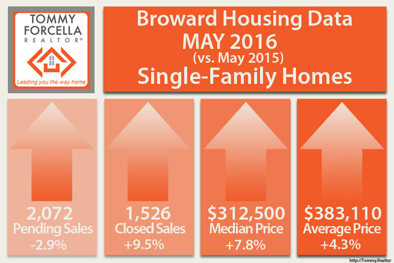 May 2016 Broward County Real Estate Stats