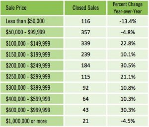 May 2016 Closed Sales by Price - Condos