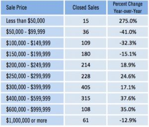 May 2016 Closed Sales by Sale Price