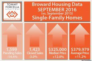 Single Family Home Statistics - Sep 2016