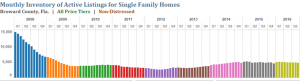 Sep 2016 Single Family Timeline Trend
