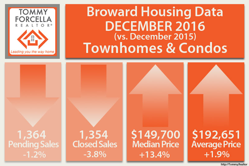 Broward Market Statistics for Condos in December 2016
