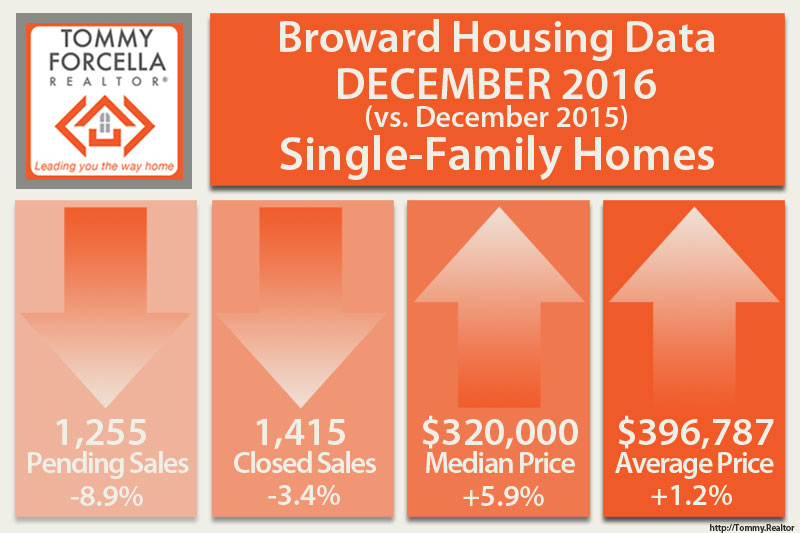 Broward Market Statistics for Single Family Homes in December 2016