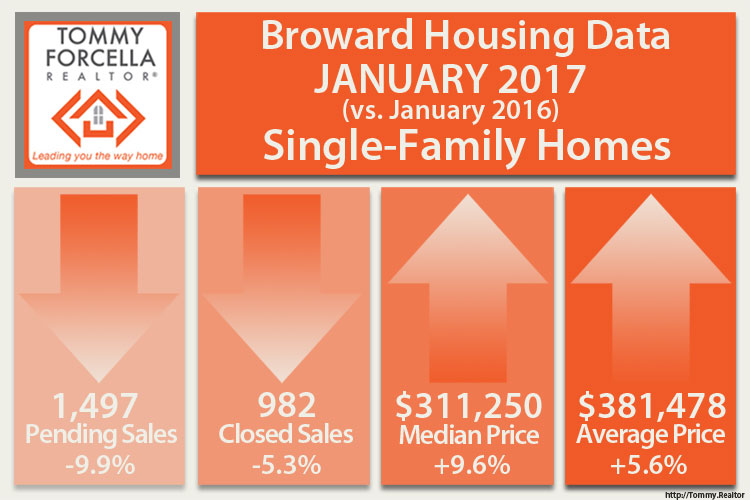 Jan 2017 Broward Home Sales