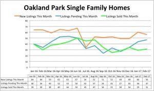 Oakland Park Home Inventory - February 2017