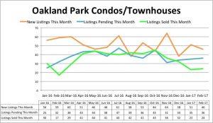 Oakland Park Condo Inventory - February 2017