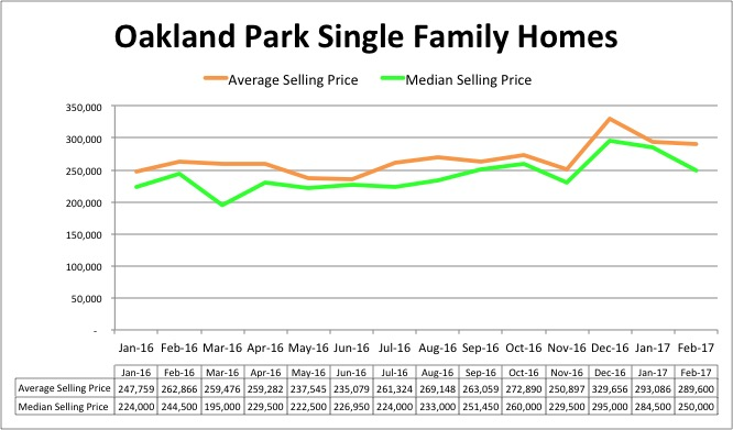 Oakland Park Home Pricing Trend - February 2017