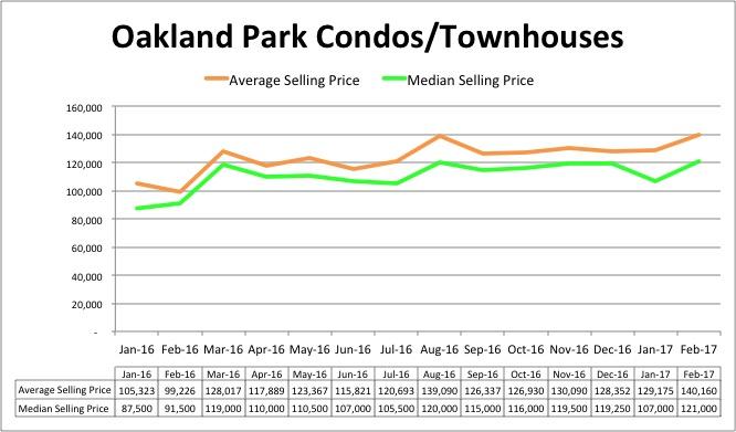 Oakland Park Price Trend - February 2017