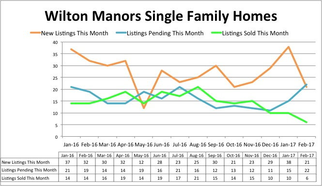 Wilton Manors Home Inventory - February 2017