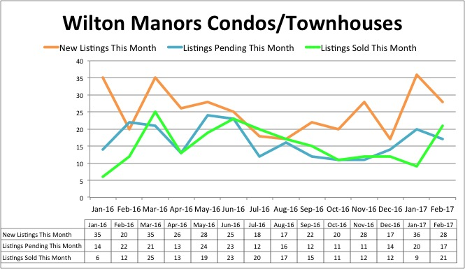 Wilton Manors Condo Inventory - February 2017