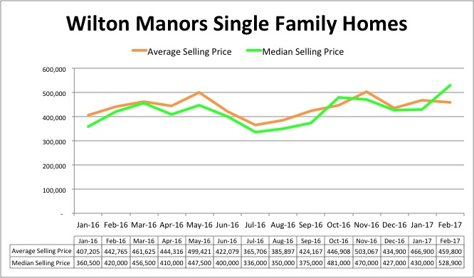 Wilton Manors Home Pricing Trend - February 2017