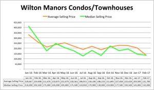 Wilton Manors Condo Pricing Trend - February 2017