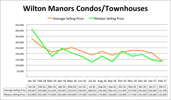 Wilton Manors Condo Pricing Trend - February 2017