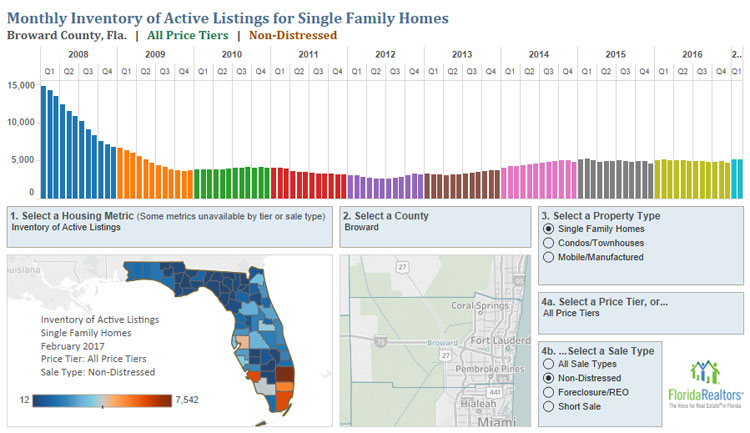 Single Family Home Inventory Trend