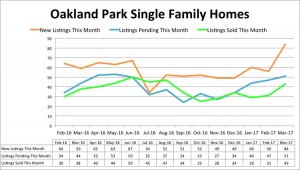 Oakland Park Single Family Inventory - March 2017