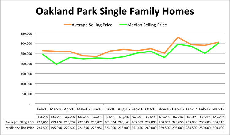 Oakland Park Single Family Home Pricing - March 2017