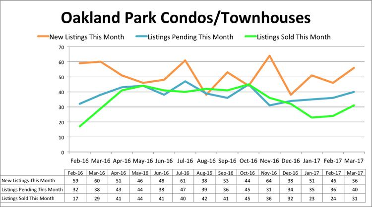 Oakland Park Condo Inventory - March 2017