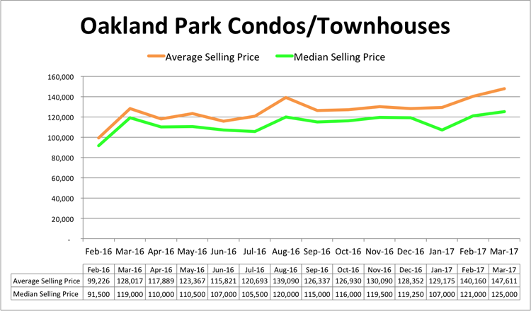 Oakland Park Condo Pricing - March 2017