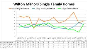 Wilton Manors Single Family Inventory - March 2017