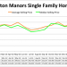 Wilton Manors Real Estate – March 2017