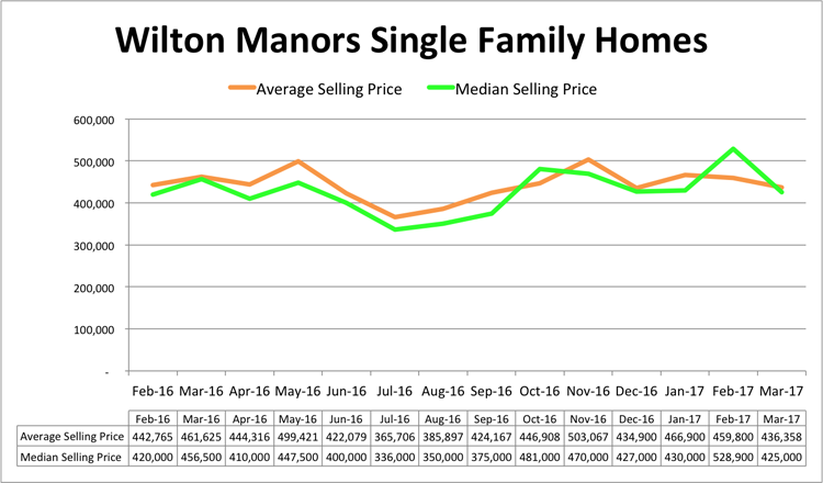 Wilton Manors Single Family Pricing - March 2017