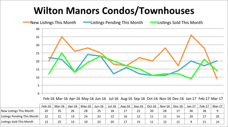 Wilton Manors Condo Inventory - March 2017