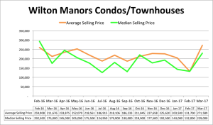 Wilton Manors Condo Pricing - March 2017